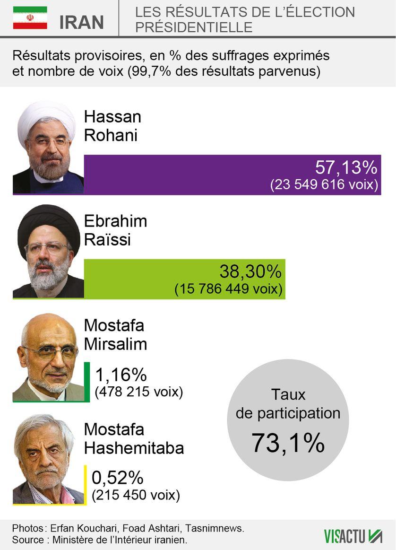Selon des résultats provisoires mais quasiment définitifs (99,7% des résultats parvenus), le président iranien sortant Hassan Rohani remporte l'élection présidentielle avec 57,1% des voix.