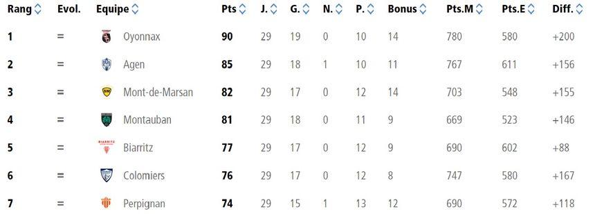 Le classement de cette Pro D2 avant l'ultime journée de la phase régulière