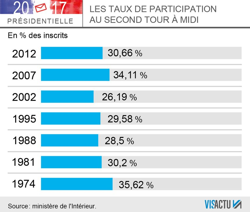 Les taux de participation au second tour à midi