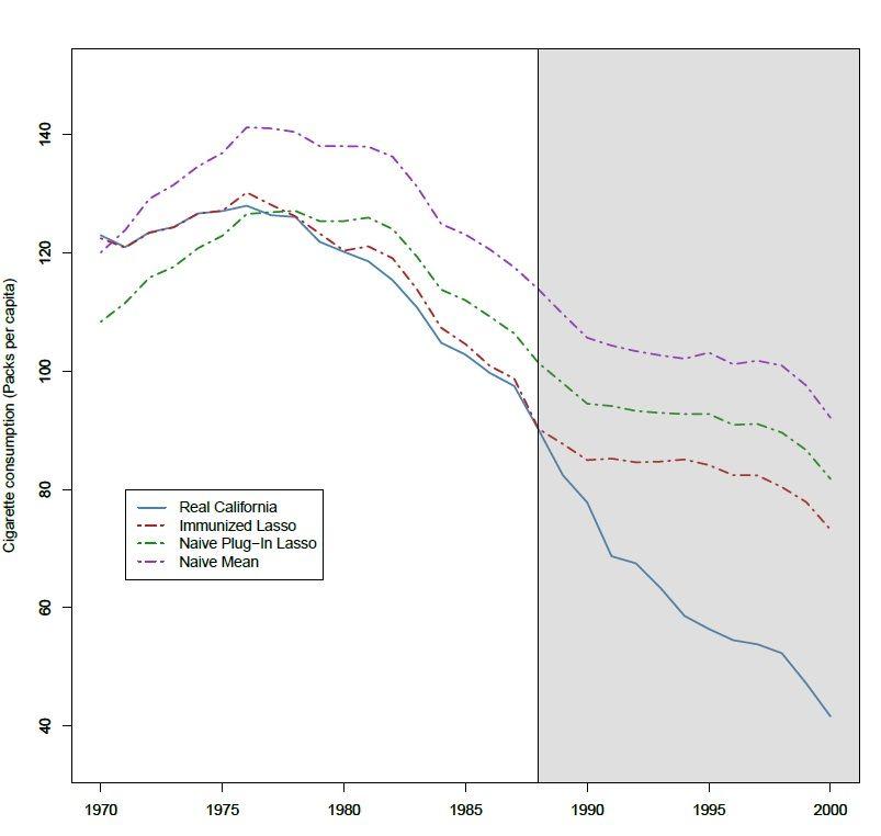 La consommation de cigarettes par tête en Californie avant et après le passage de lois visant à restreindre leur consommation