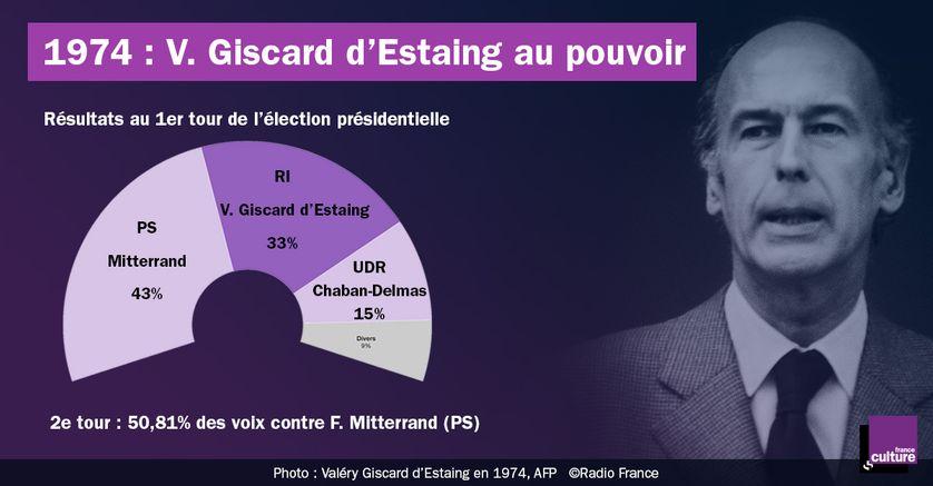V. Giscard d'Estaing gagne l'élection de 1974