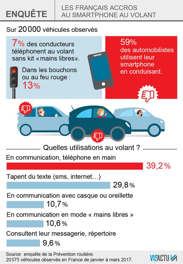 La Prévention routière alerte sur les dangereuses habitudes des Français au volant