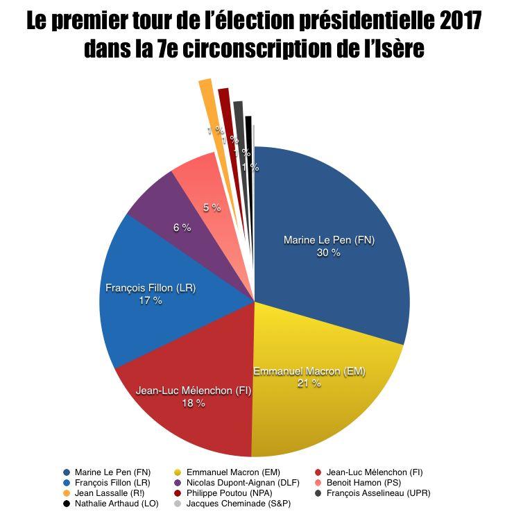 Quatre candidats s'étaient détachés lors du premier tour de l'élection présidentielle 2017 sur la 7e circonscription de l'Isère