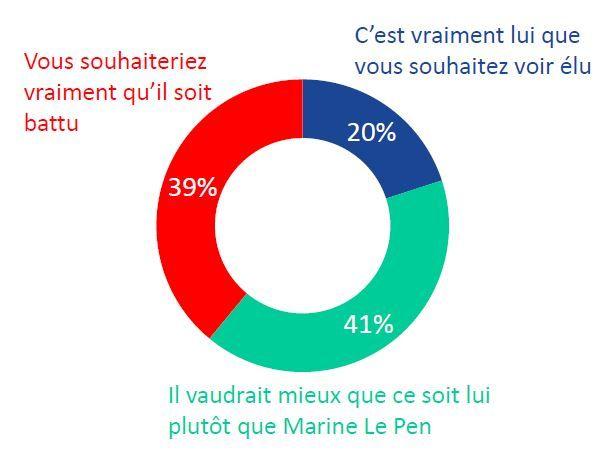 41% des inscrits préfèrent voir Emmanuel Macron élu plutôt que Marine Le Pen