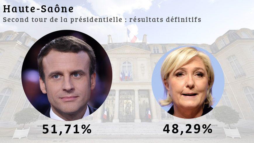 Emmanuel Macron remporte le second tour de l'élection présidentielle en Haute-Saône avec 51.71% des voix.