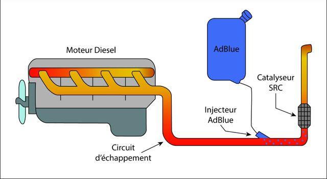 Schéma du système AdBlue