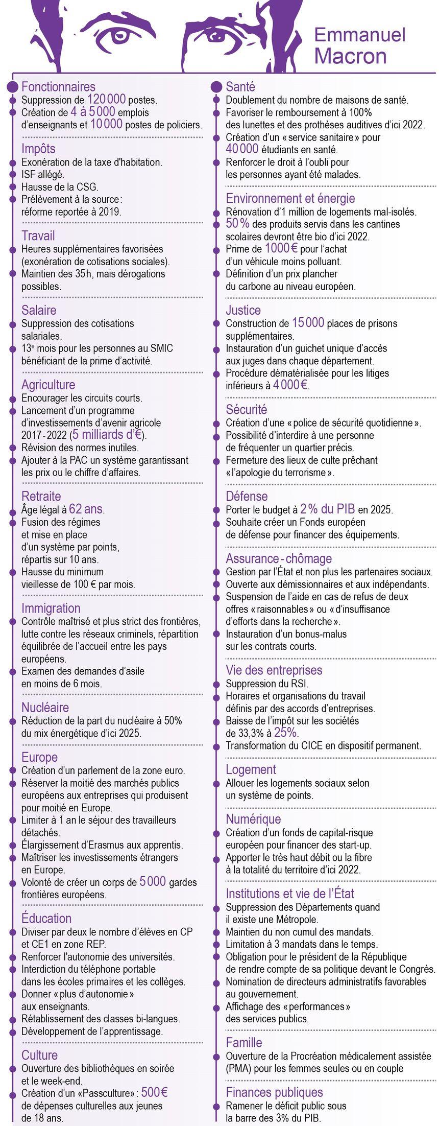 Infographie Les Premieres Mesures Annoncees Par Emmanuel Macron Et Les Grandes Lignes De Son Programme