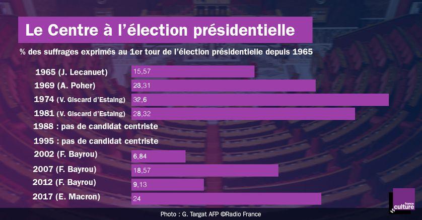 Le Centre à l'élection présidentielle