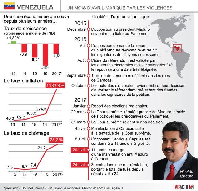 Un mois de violences en Venezuela