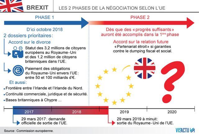 Les deux phases de la négociation, selon l'UE