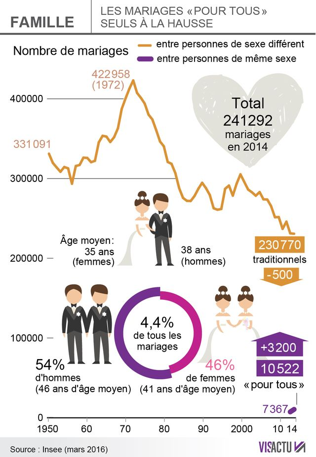 Les mariages entre personnes de même sexe en hausse sur un an