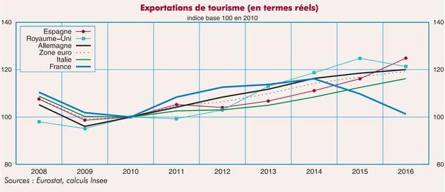 Les recettes liées au tourisme en France sont en chute libre depuis 2014, note l'Insee