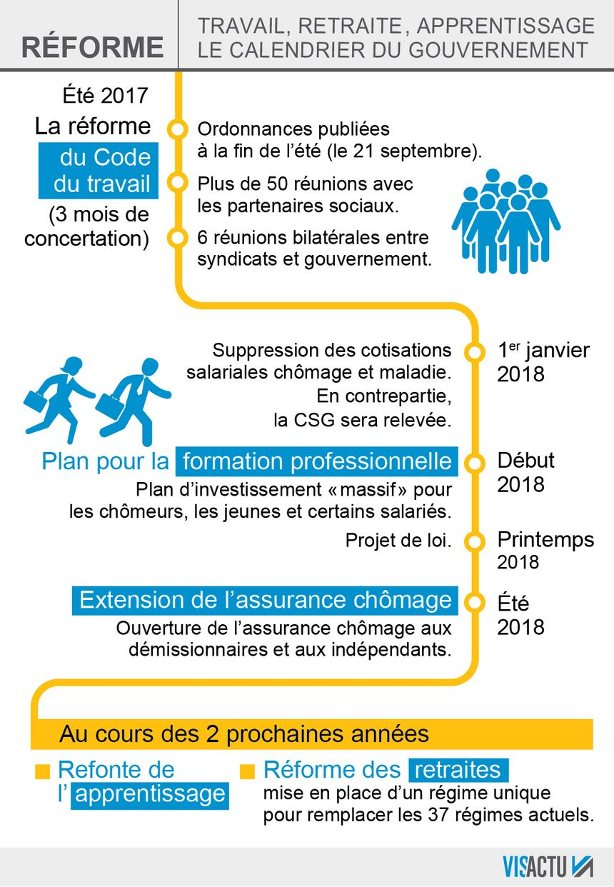 code du travail formation