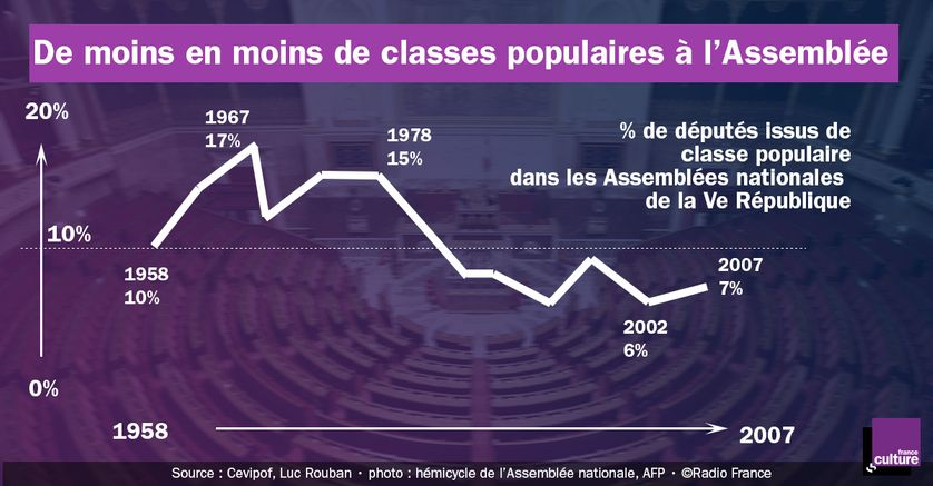 % de députés issus des classes populaires dans les Assemblées nationales de la Ve République