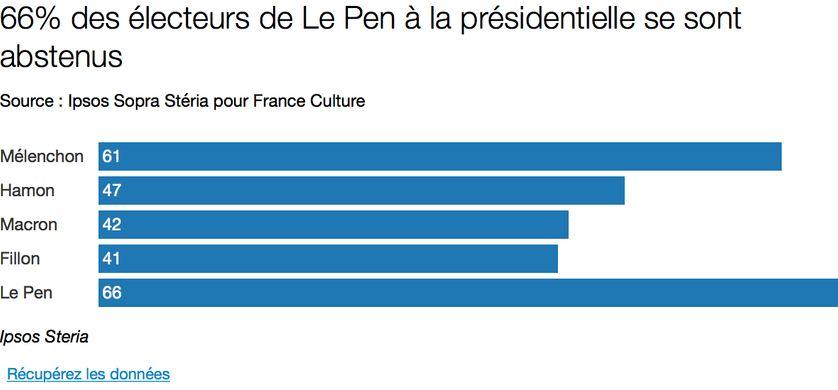 Abstention selon le vote au premier tour de l'élection présidentielle