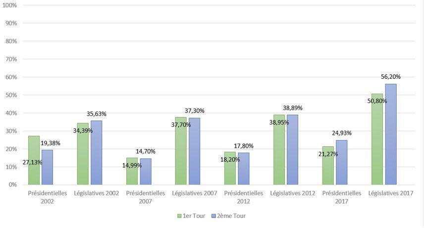 Présidentielle et Législatives dans les Pyrénées-Orientales : évolution de l'abstention depuis 2002