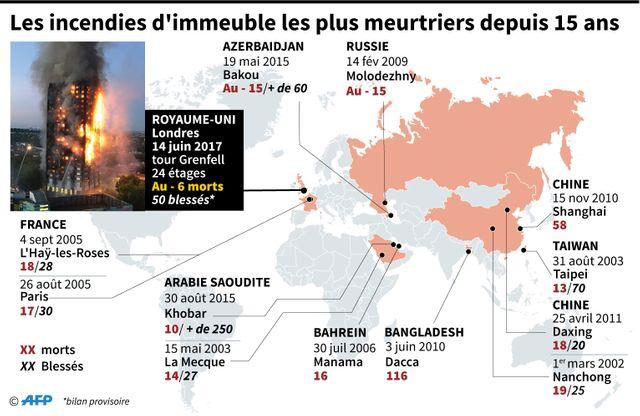 En France, deux incendies d'immeuble ont été particulièrement meurtriers ces 15 dernières années