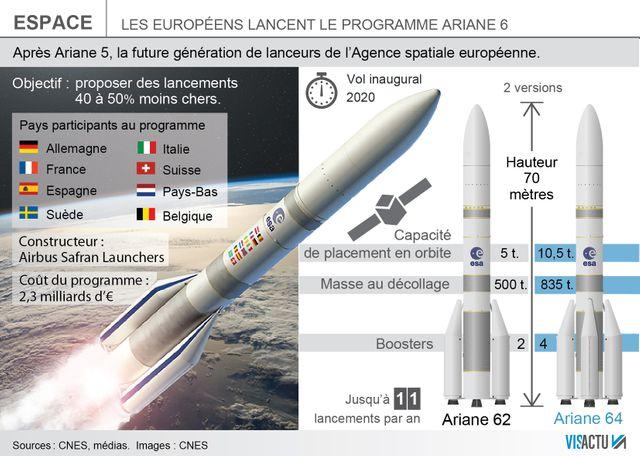 Le programme Ariane 6
