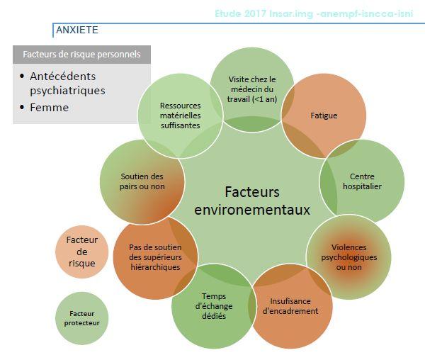 Les facteurs de risques personnels sur la santé mentale des internes et étudiants en médecine