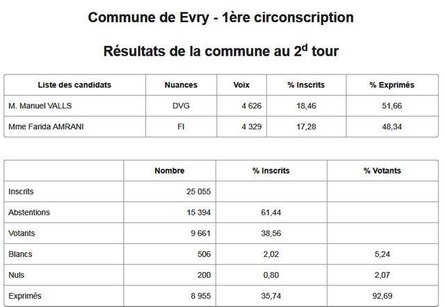 Les résultats publiés par le ministère de l'Intérieur vers 23h