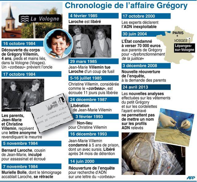 Affaire Grégory Villemin : 33 ans de mystère et de rebondissements