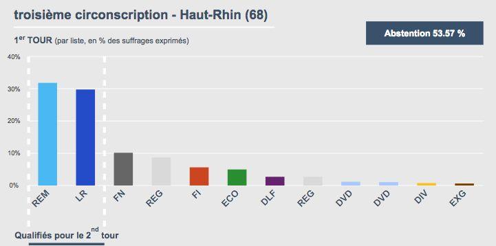Les résultats au premier tour des législatives dans la troisième circonscription du Haut-Rhin.