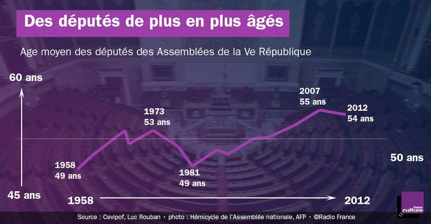 Age moyen des députés de la Ve République