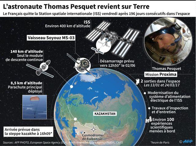 Thomas Pesquet a passé 196 jours dans l'espace
