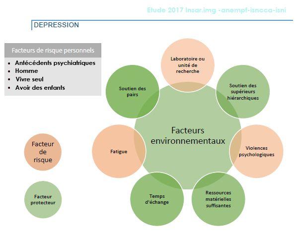 La santé mentale des internes et étudiants en médecine, facteurs de risque personnels