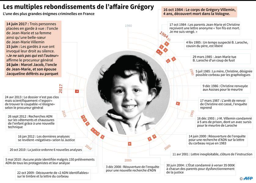 L'affaire Grégory