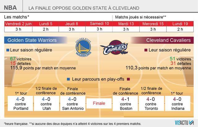 Finales NBA : Les Warriors de Golden State face aux Cavaliers de Clevland