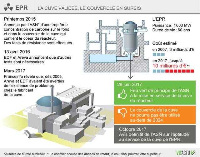 La cuve de l'EPR de Flamanville validée, le couvercle en sursis