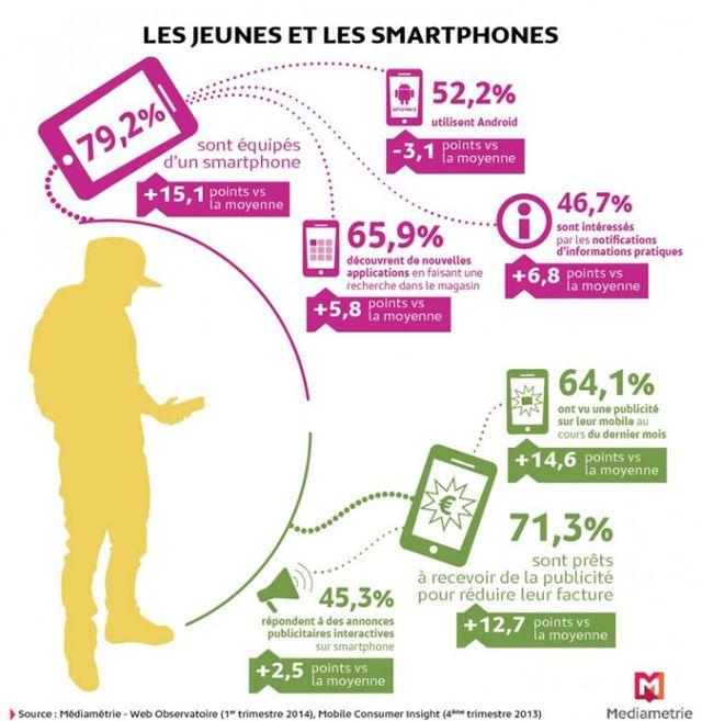 Les 15-24 ans et leurs smartphones