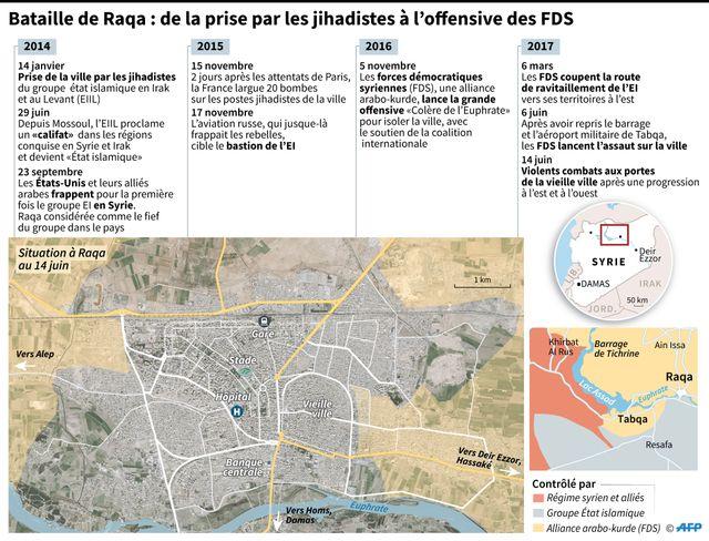 La bataille de Raqqa depuis 2014