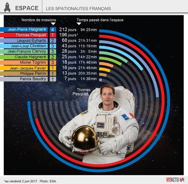 Jean-Pierre Haigneré est l'astronaute français à avoir passé le plus de temps dans l'espace