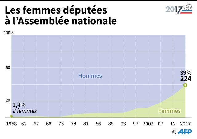 Jamais autant de femmes à l'Assemblée nationale