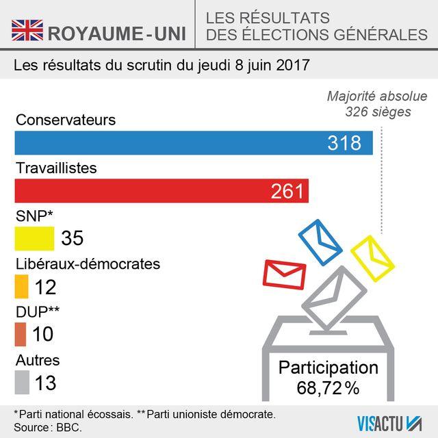 Élections générales au Royaume-Uni : Theresa May perd la majorité absolue
