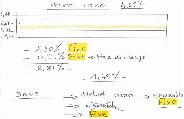 Le document explicatif d'un conseiller qui insiste sur le fait que les taux du prêt Helvet Immo resteront fixes