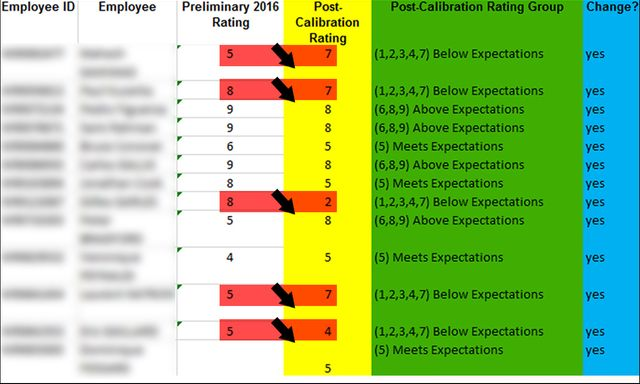 D'après ce tableau, 38.5% des salariés ont été déclassés dans la catégorie des non-performants (below performers)