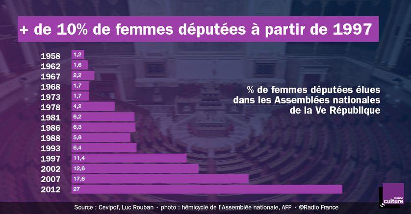 % de femmes députées élues dans les Assemblées nationales de la Ve République