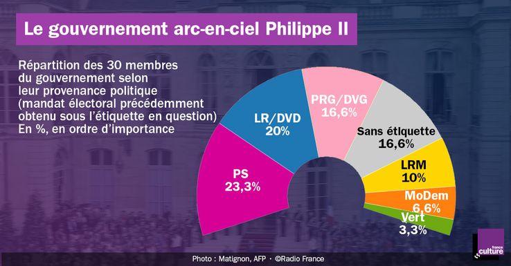 La composition du gouvernement Philippe 2