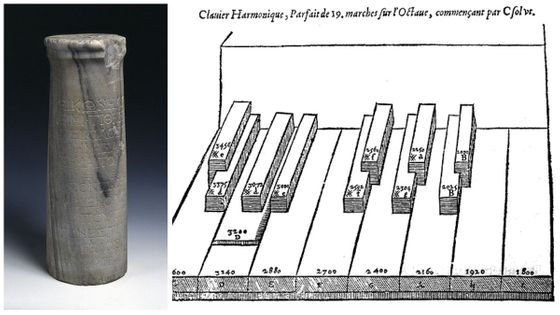 Epitaphe  de Seikilos / Clavier à feintes