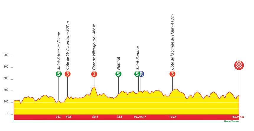 Le profil de la quatrième étape de ce >Tour du Limousin 2017.