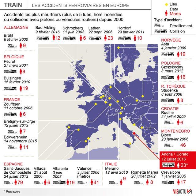 Les accidents ferroviaire en Europe