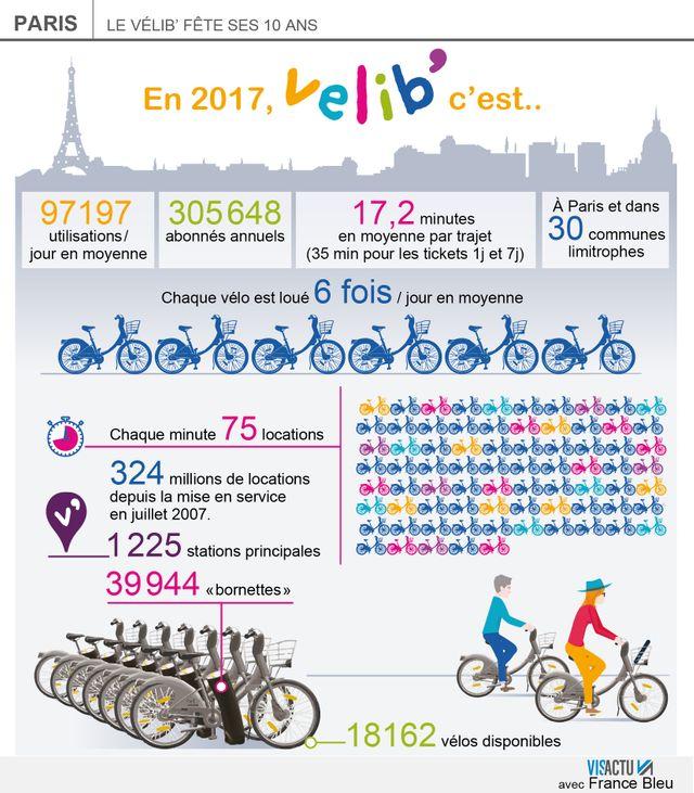 Le Vélib' fête ses 10 ans à Paris.
