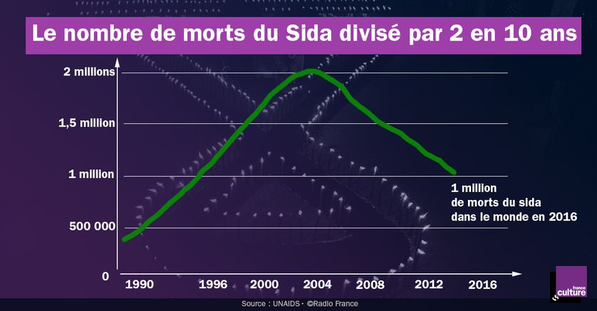 Le nombre de morts du Sida a considérablement diminué depuis 10 ans