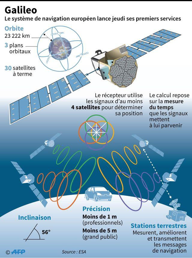 Le système Galileo