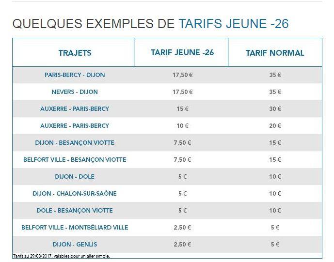 Exemples de tarifs pour les moins de 26 ans sur les TER Bourgogne Franche-Comté
