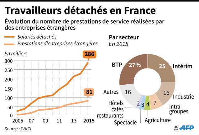 Les travailleurs détachés en France et leurs secteurs d'activité.