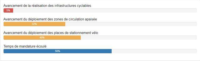 L'avancement du Plan Vélo, selon l'observatoire dédié par l'association Paris en Selle.